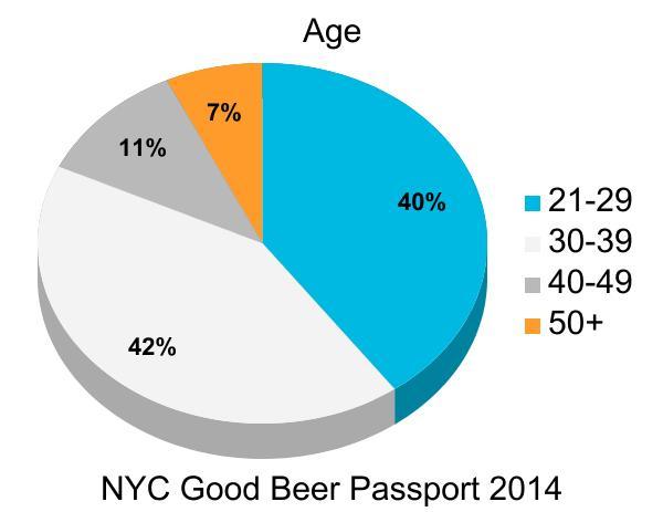 nyc_good_beer_passport_burger_conquest_beermenus_craft_beer_survey_ (1)