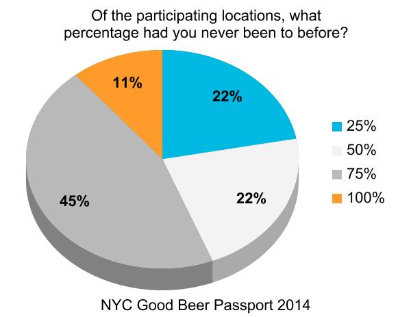 nyc_good_beer_passport_burger_conquest_beermenus_craft_beer_survey_ (3)