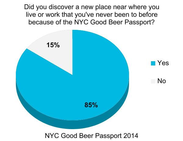 nyc_good_beer_passport_burger_conquest_beermenus_craft_beer_survey_ (5)