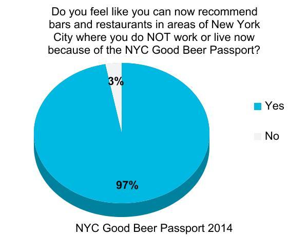 nyc_good_beer_passport_burger_conquest_beermenus_craft_beer_survey_ (6)
