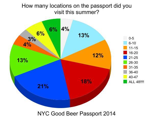 nyc_good_beer_passport_burger_conquest_beermenus_craft_beer_survey_graph_15_locations