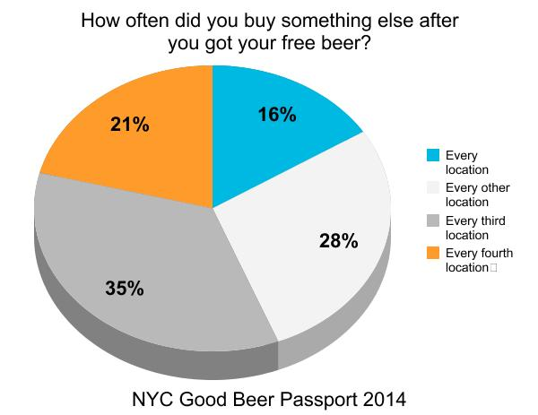 nyc_good_beer_passport_burger_conquest_beermenus_craft_beer_survey_ (2)